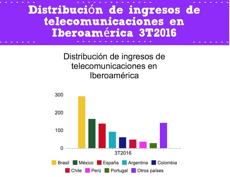¿Cuánto ingresa la industria de telecomunicaciones en Iberoamérica?
