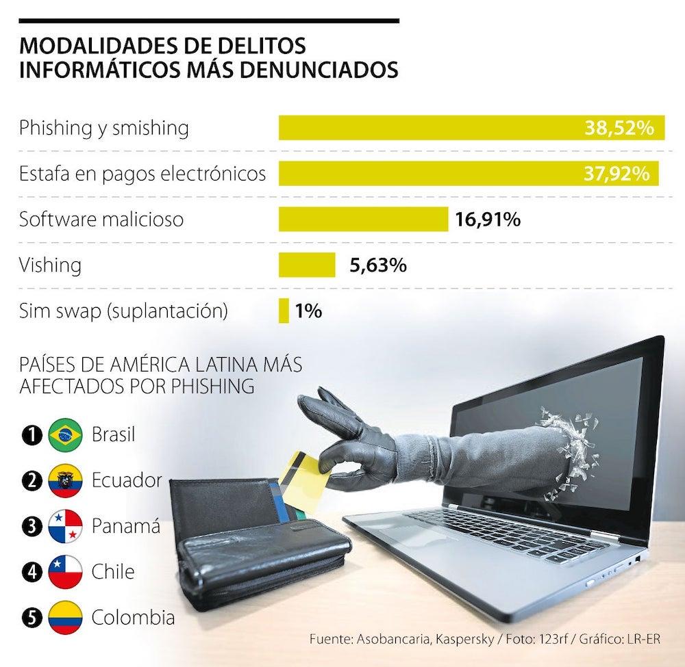 delitosInformaticos Colombia