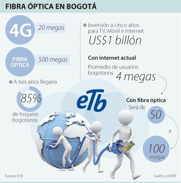 09bf707586 ETB lanza fibra óptica en Bogotá esta semana - Comunidad OLA ...