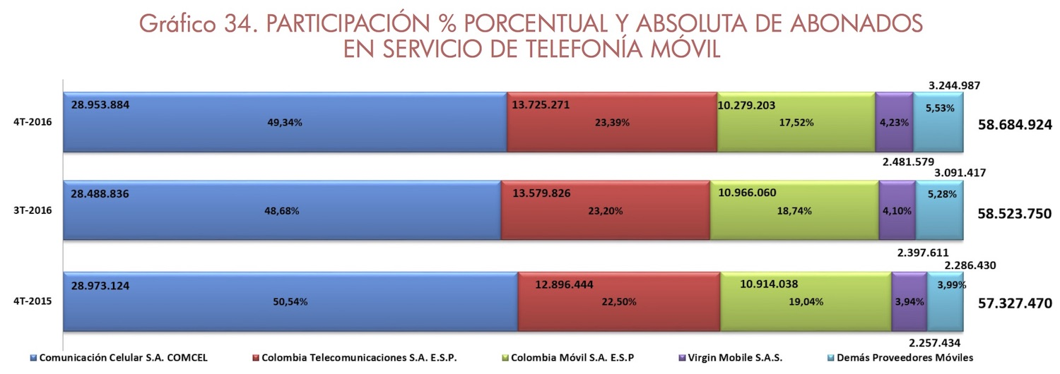 telefonia movil colombia 2016 4